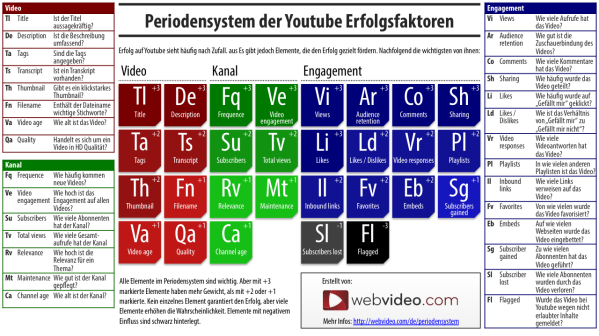 YouTube Video-SEO Periodensystem